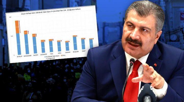 Sağlık Bakanı Koca il il koronavirüs vaka sayılarını açıkladı